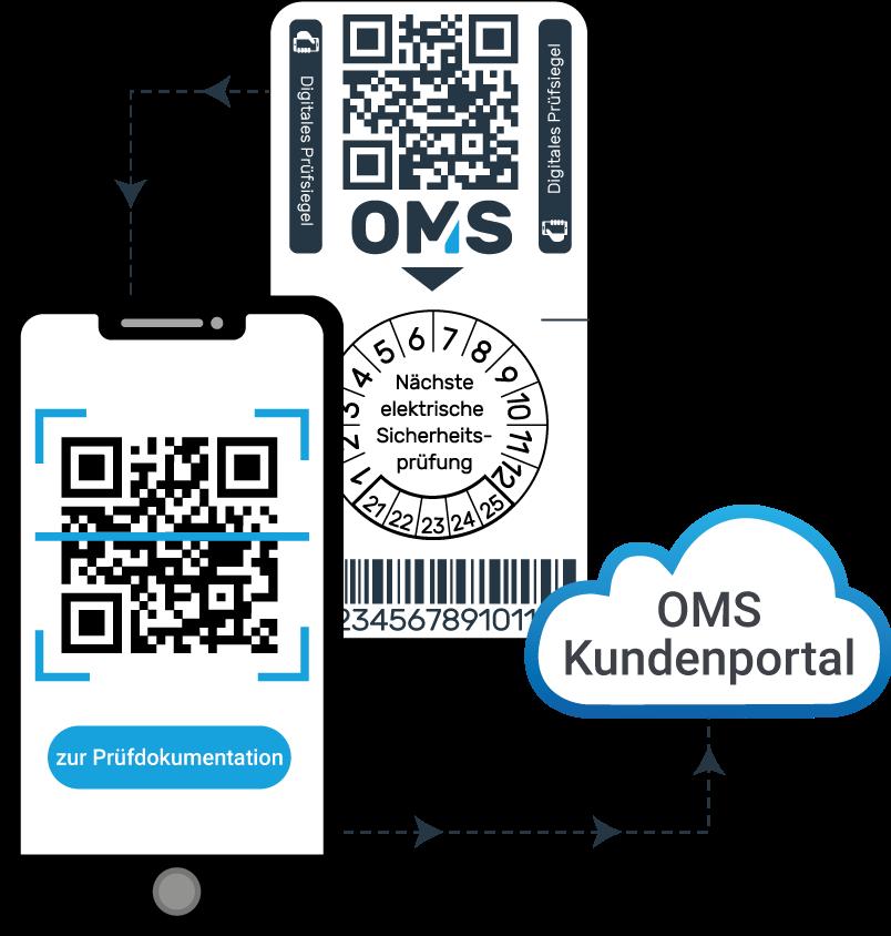 Prüfkonzept elektrische Betriebsmittel - Prüfvorgang mit OMS Prüfservice GmbH